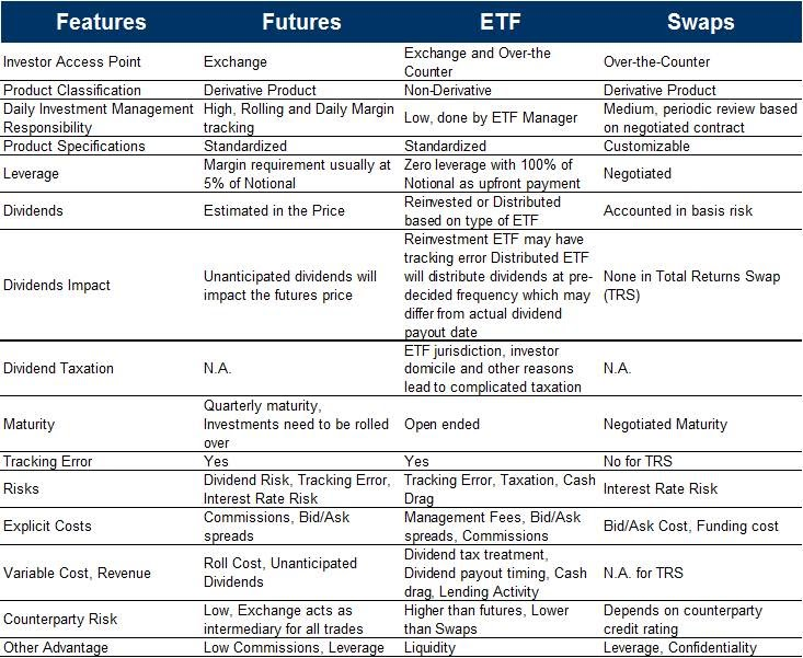 cost comparison of equity futures  etfs  and swaps