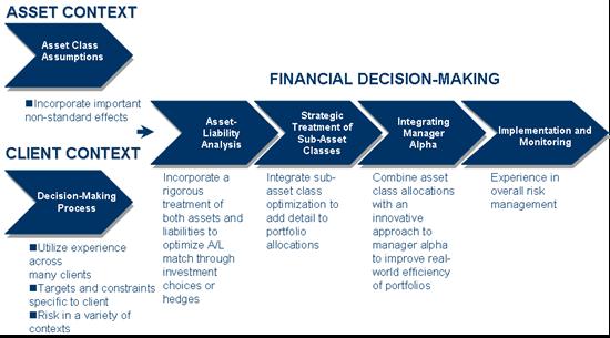 Investment Policy Statement Q M S Advisors